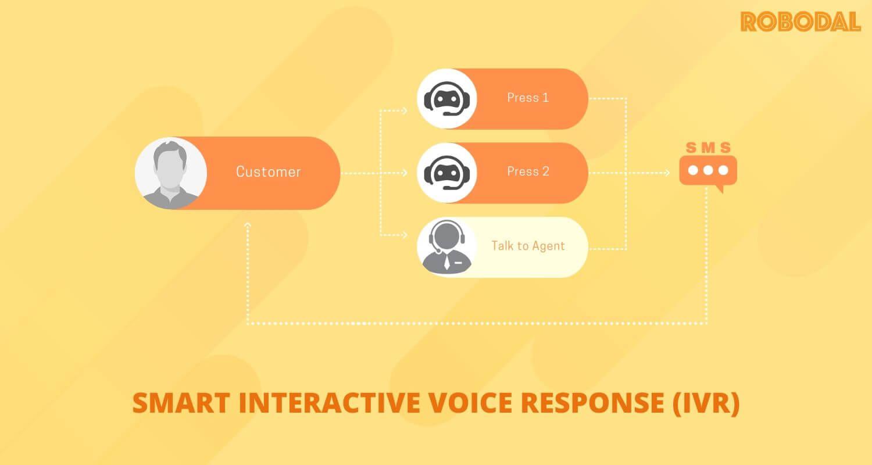 Smart IVR Interactive